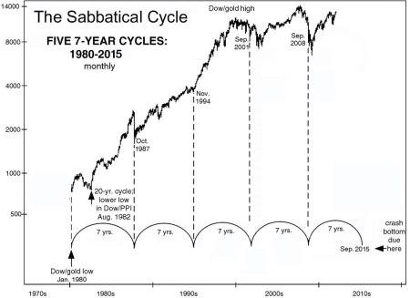 sabbatical-cycle