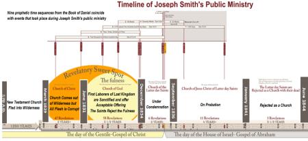general timeline 2 horizontal