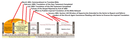 translation-of-bible-timeline