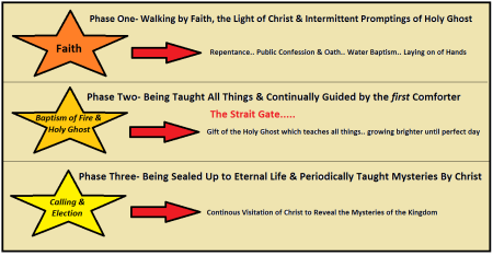three phases of plan of salvation