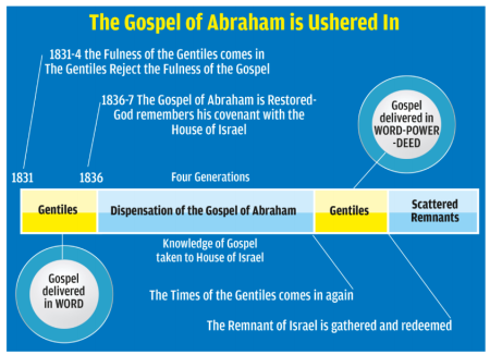 gospel of abraham