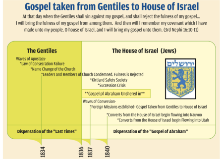 gospel taken to house of Israel