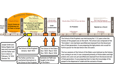 lectures on faith graphic