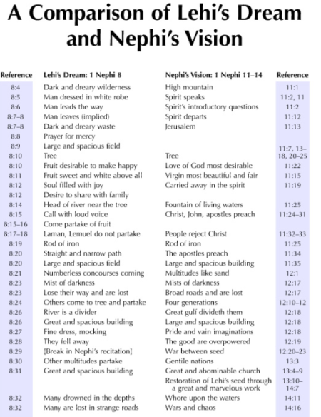 comparison of lehi dream and nephi vision
